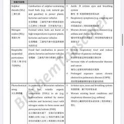 HKDSE Biology Applied Ecology 應用生態學 1